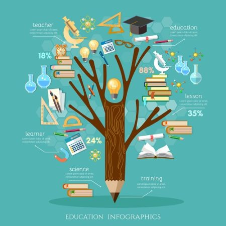 Manage Teaching and Learning